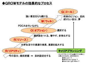 GROW図
